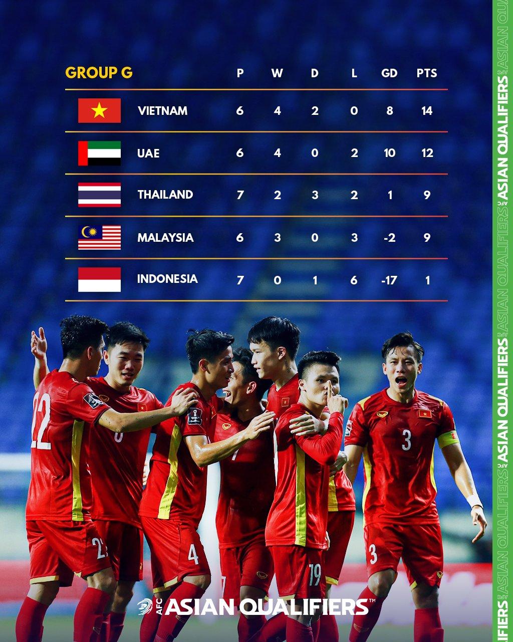 Việt Nam đứng đầu bảng G.