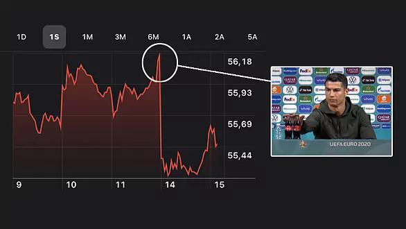 Tờ Marca cho biết cổ phiếu của Coca giảm sau cú gạt chai của Ronaldo.