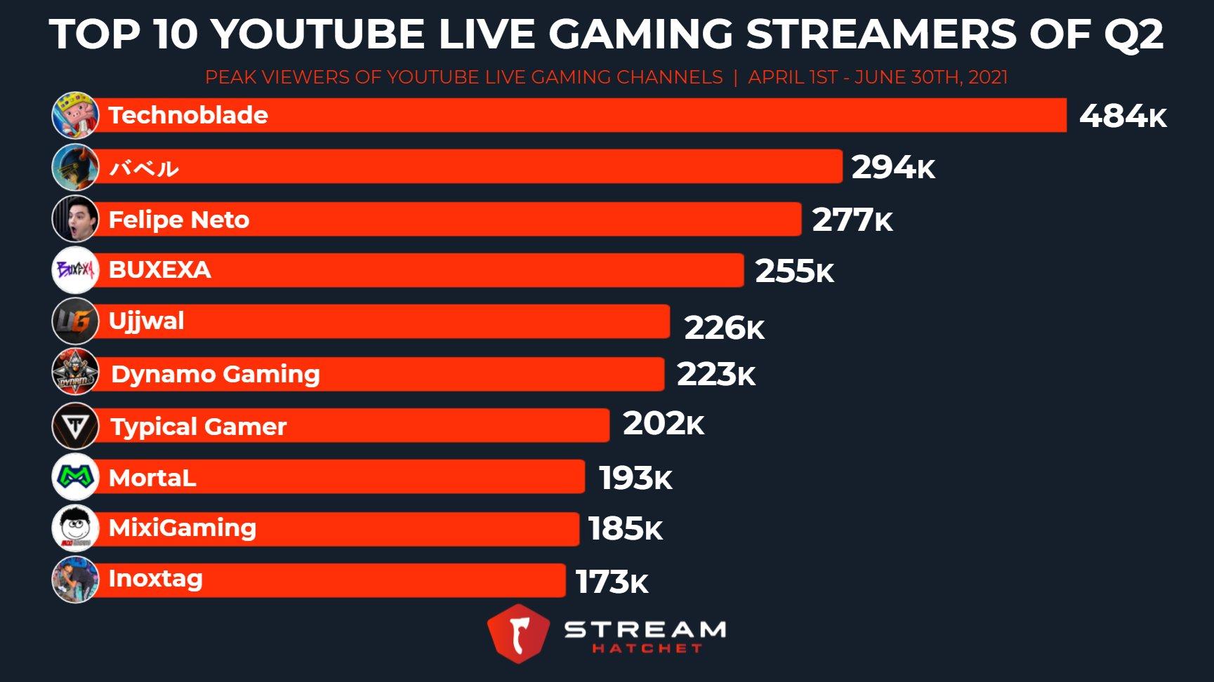 Độ Mixi trong danh sách top 10 gaming streamer hot nhất thế giới.
